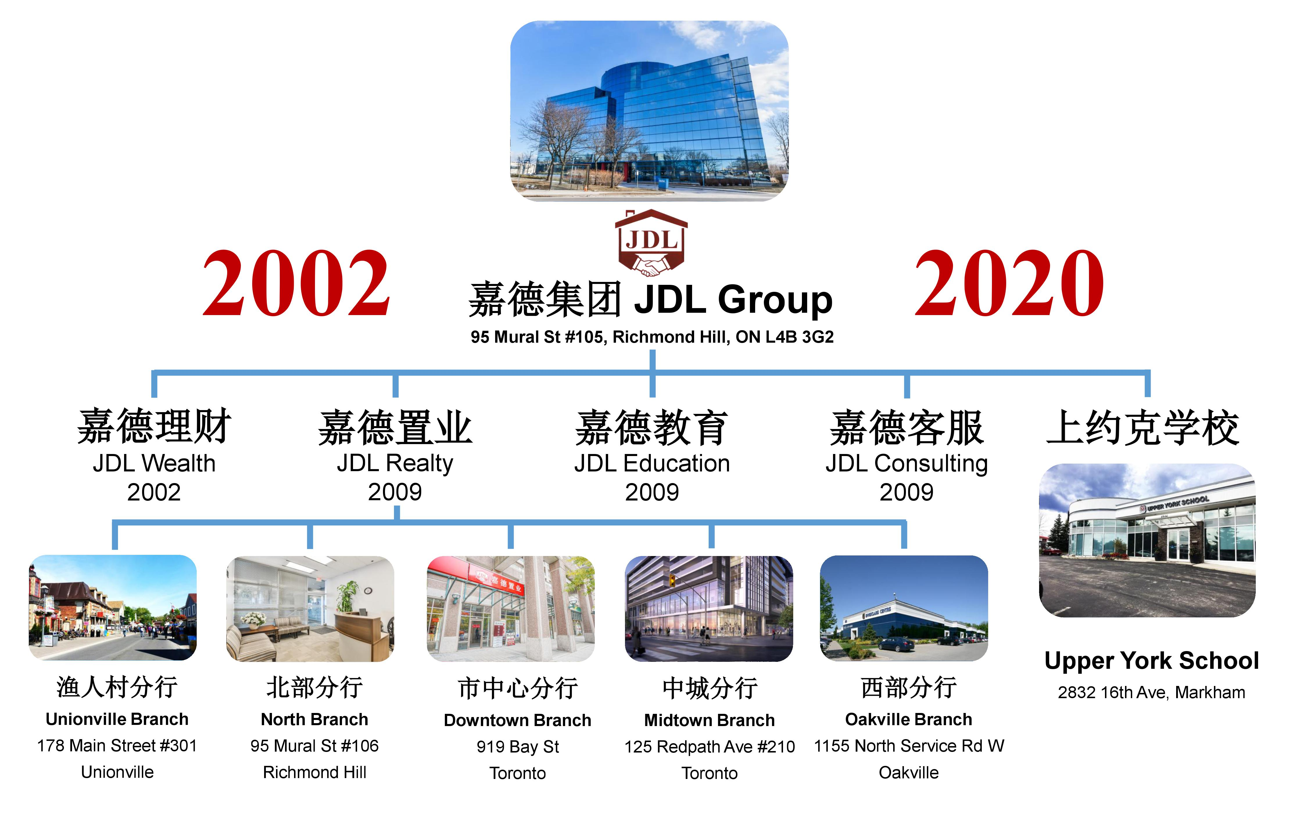 2020 JDL Group Photp
